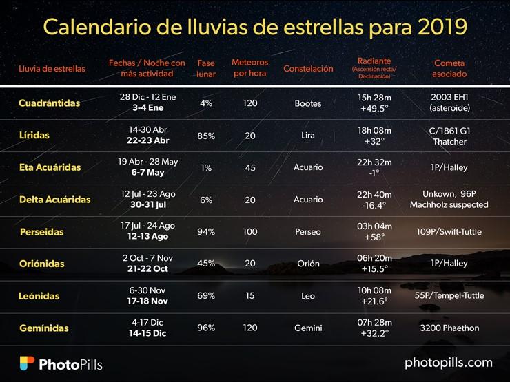 calendario lluvia de estrellas 2019
